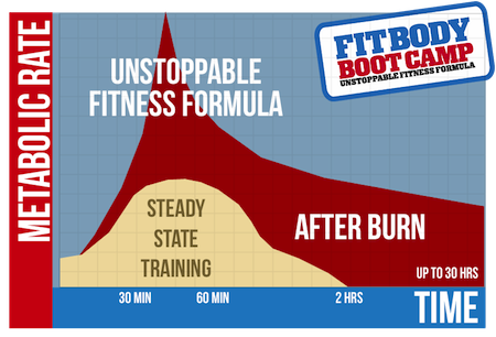 Unstoppable Fitness Formula
